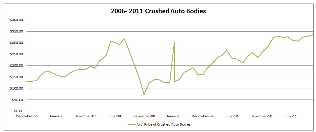 Monthly Scrap Metal Market Watch: Crushed Auto Bodies | Advanced ...