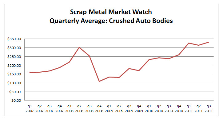 Metal Recycler Car Price